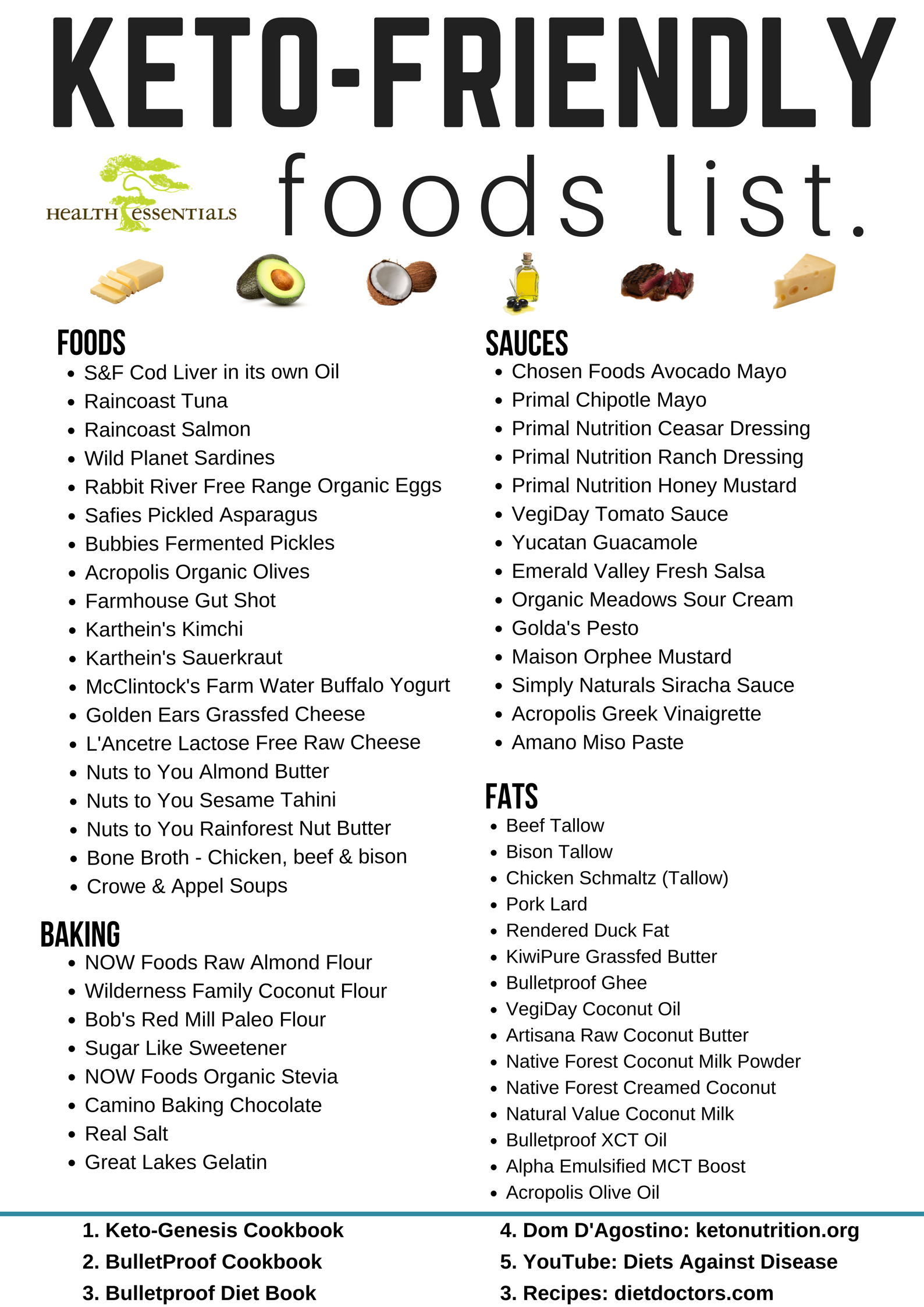 Ketogenic Foods List