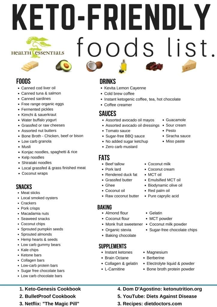 Updated List of Our Keto Friendly Foods - Health Essentials