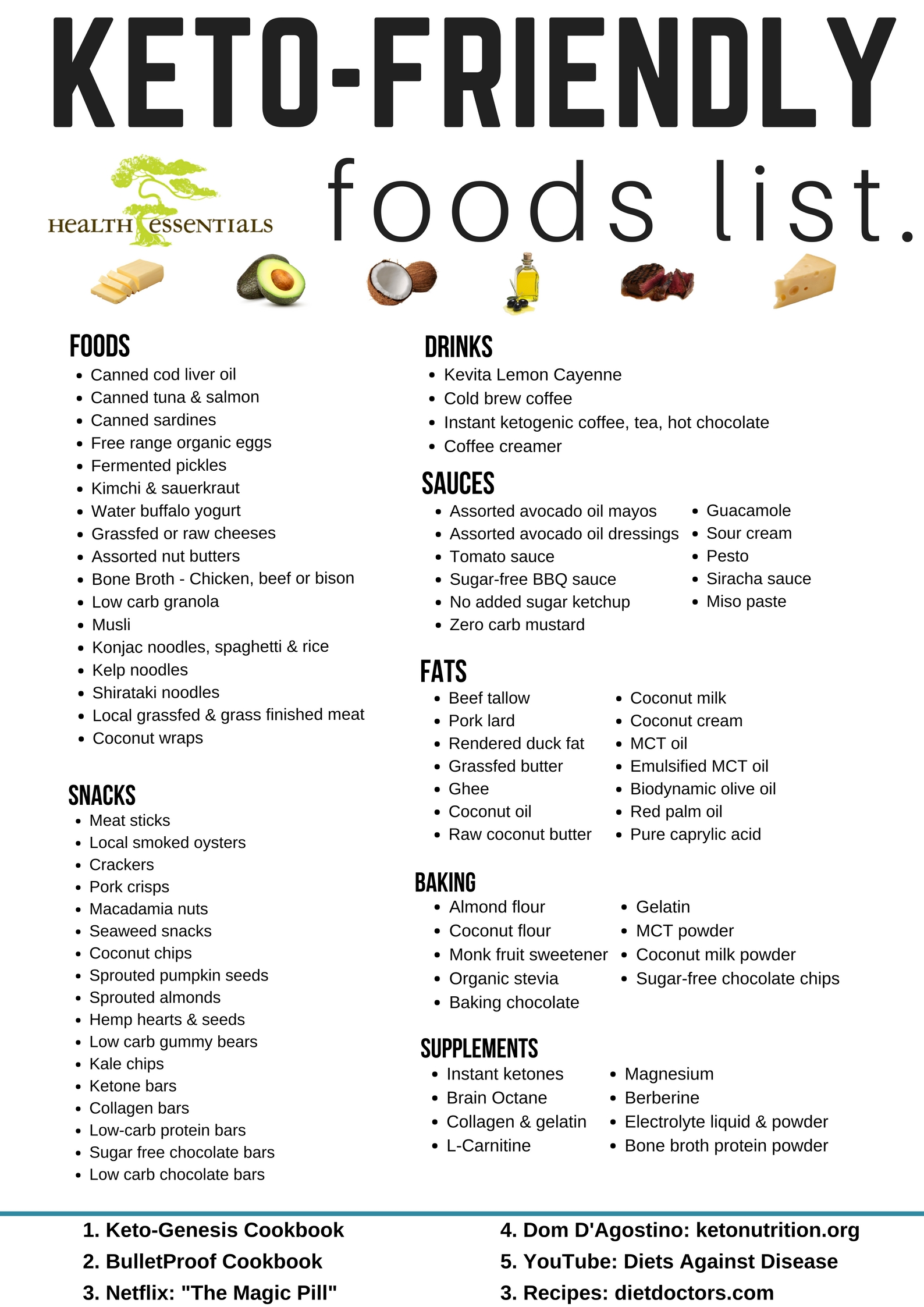 ketogenic friendly foods list